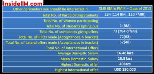 Final Placements Class Of 2012 Xlri Jamshedpur Insideiim Com