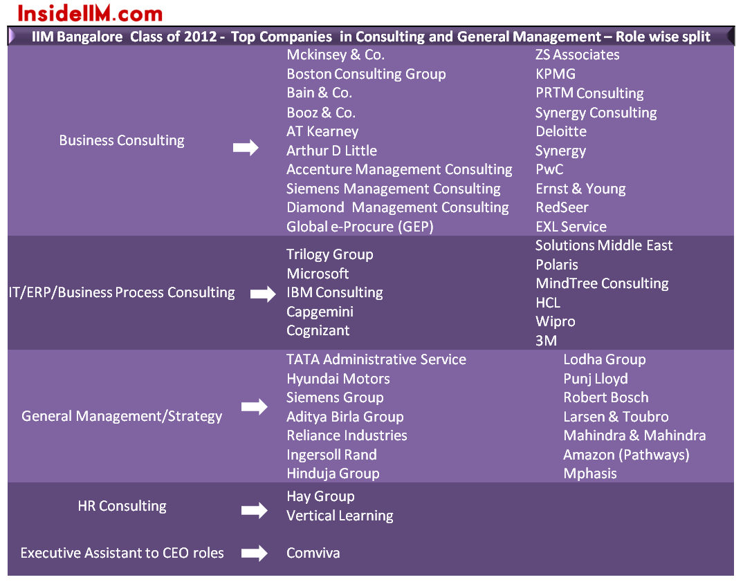 functions after mba from iims