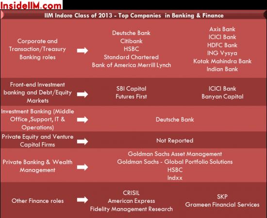 iimindore_finance_classof2013_finalplacements_insideiim
