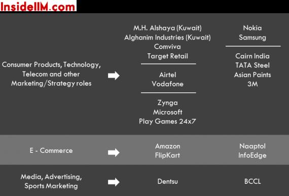 iimbangaloreplacements_insideiim_classof2013_ecommerce_condprod_telecom_retail