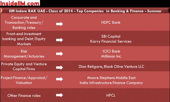 iimindore_rak_uae_summers_insideiim_banking&finance_classof2014