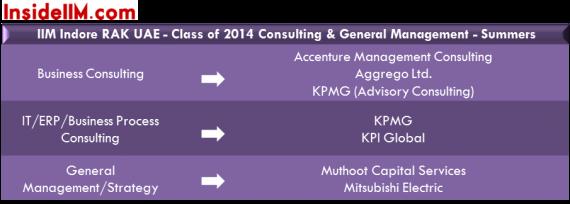 iimindore_rak_uae_summers_insideiim_consulting&gm_classof2014