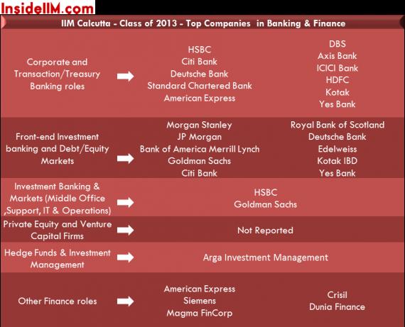 IIMCalcutta-insideiim-Finalplacements-classof2013-banking&finance