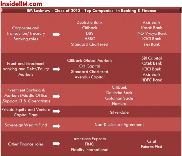 iimlucknow-insideiim-finalplacements-classof2013-banking&finance