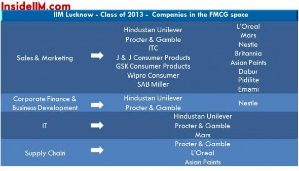 iimlucknow-insideiim-finalplacements-classof2013-Fmcg