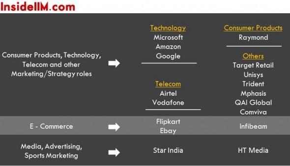 iimlucknow-insideiim-finalplacements-classof2013-consumerproducts-technology-media-ecommerce