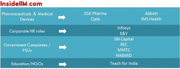 iimlucknow-insideiim-finalplacements-classof2013-pharma-ngo-education-psu