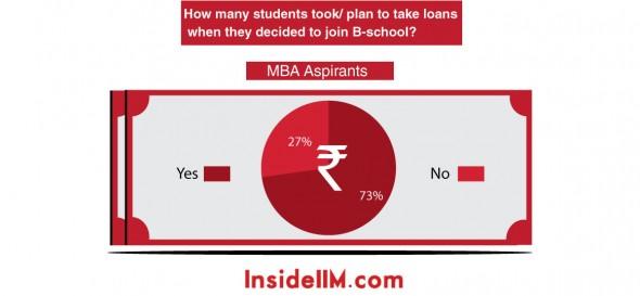 loan-stats-insideiim-aspirants