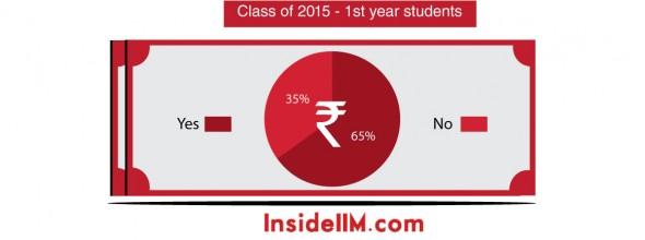 loan-stats-insideiim-1styearstudents - Class of 2015