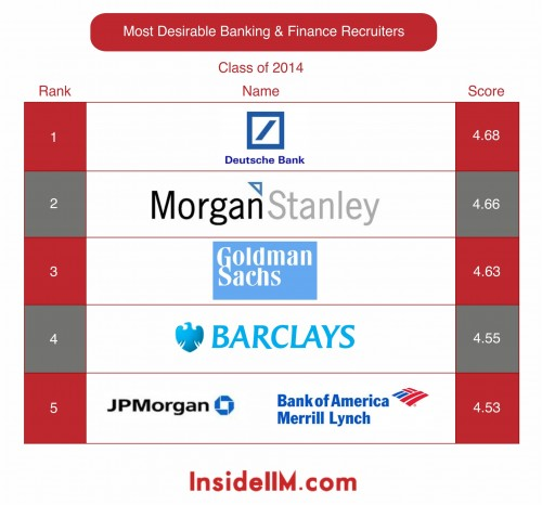 Most Desirable Banking Amp Finance Recruiters Part Iii