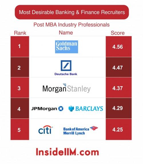 Most Desirable Banking Amp Finance Recruiters Part Iii Insideiim Recruitment Survey 2013