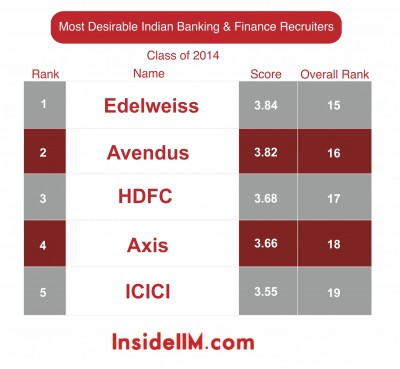 most-desirable-finance-classof2014-insideiim-recruitment-survey-2013-top5-indian