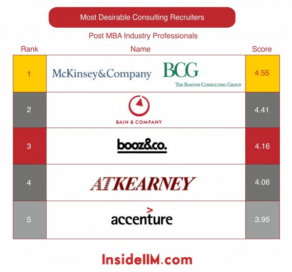 most-desirable-consultingfirms-industryprofessionals-insideiim-recruitment-survey-2013-top5