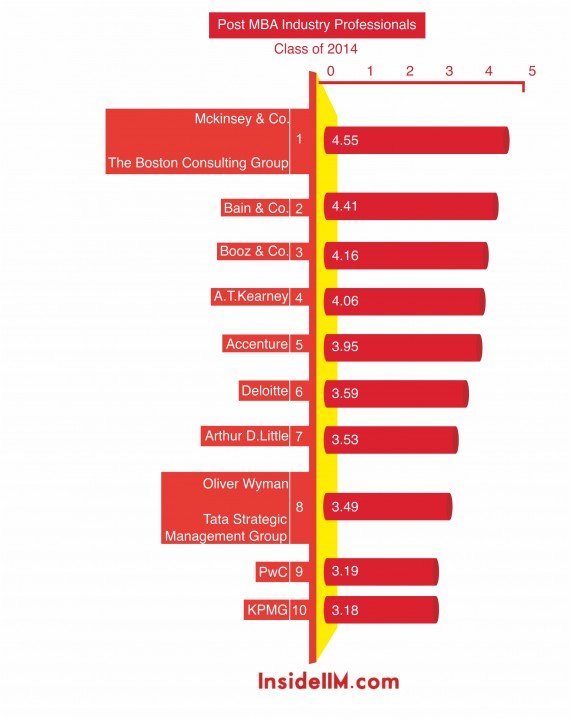 most-desirable-consultingfirms-industryprofessionals-insideiim-recruitment-survey-2013-top10