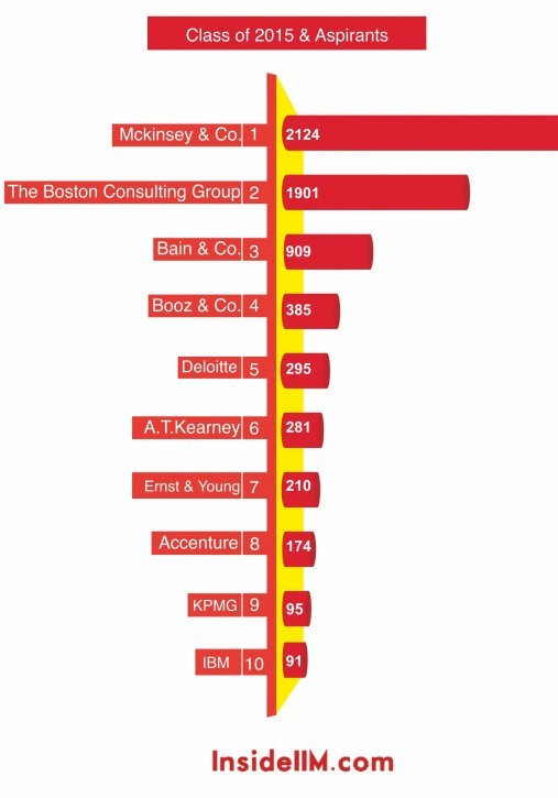 most-desirable-consulting-classof2015&aspirants-insideiim-recruitment-survey-2013-top10