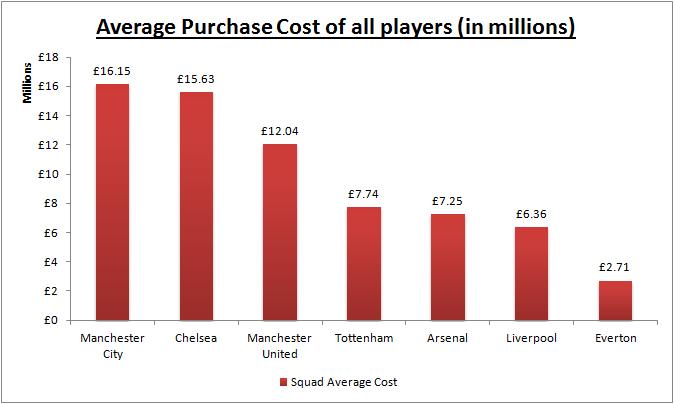 average-purchase-cost-squad1