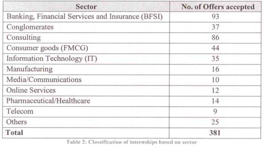 IIM Ahmedabad stats
