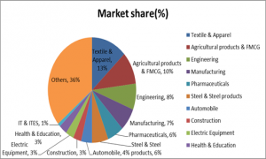 Market share distribution in SMB sector