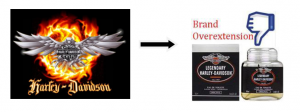 Brand_Overextension