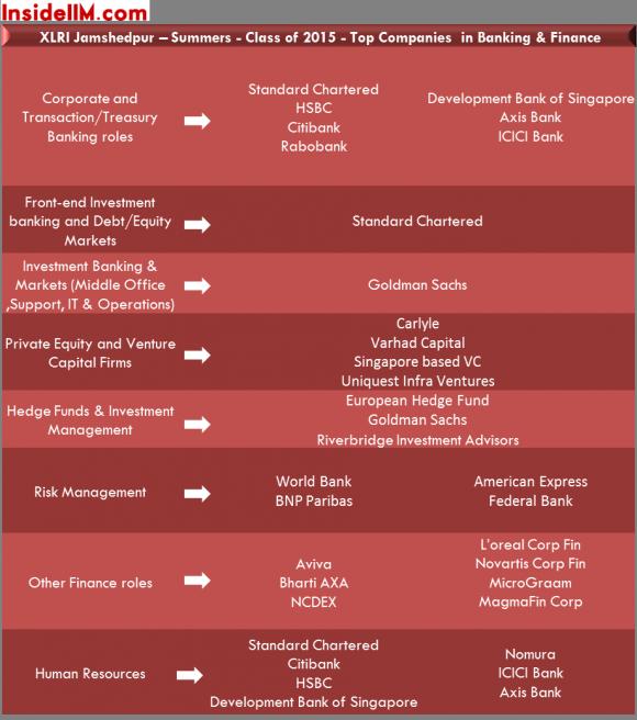 xlri-summers-classof2015-insideiim-banking&finance