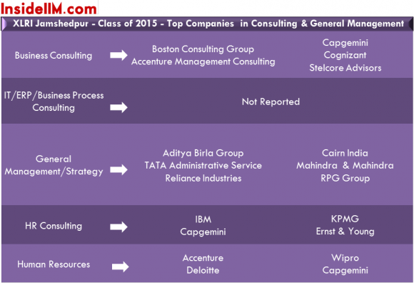 xlri-summers-classof2015-insideiim-consulting&generalmanagement