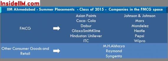 IIMAhmedabad-Summers-2013-15-insideiim-fmcg