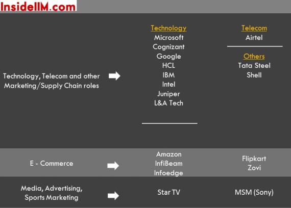 IIMAhmedabad-Summers-2013-15-insideiim-tech-ecommerce-advt-others
