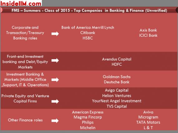 fms-summer-placements-classof2015-insideiim-bankingandfinance