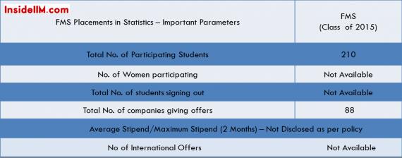 fms-summer-placements-classof2015-insideiim-stats