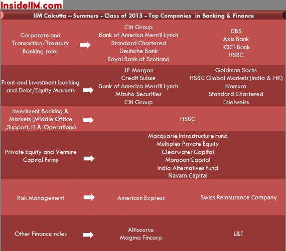 summerplacements-iimcalcutta-insideiim-classof2015-banking&finance