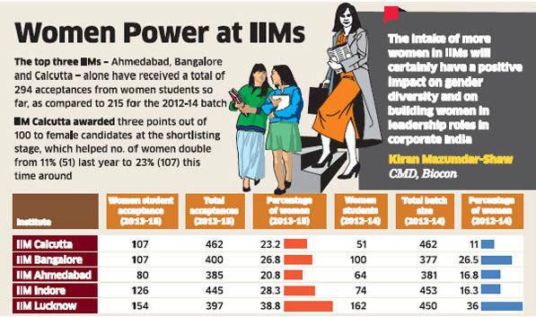 Women in IIMs
