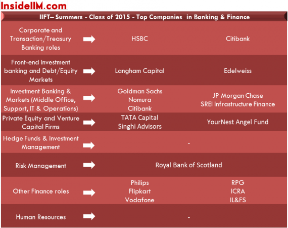iiftdelhi-summerplacements-classof2015-insideiim-banking&finance