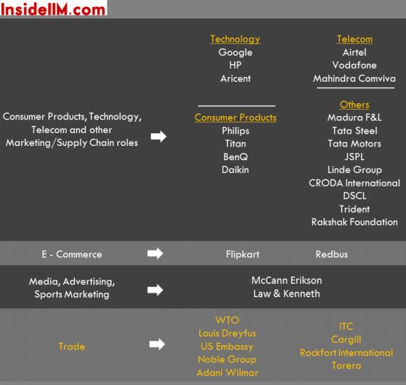 iiftdelhi-summerplacements-classof2015-insideiim-consprod-tech-ecommerce-media-trade
