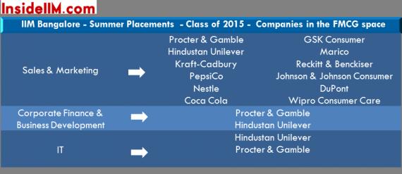 insideiim-iimbangalore-summer-placements-classof2015-fmcg