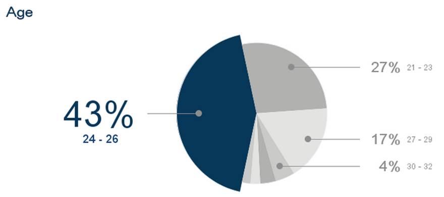 Respondent Profile-age-insideiim-opinion-poll-lok-sabha