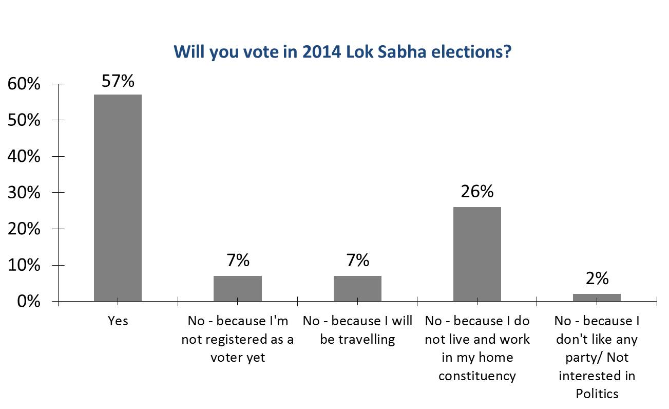 WILLYOUVOTE-insideiim-opinion-poll-lok-sabha