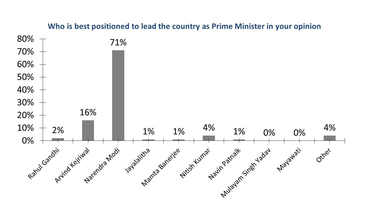 whoshouldbeprimeminister-insideiim-opinion-poll-lok-sabha-2014