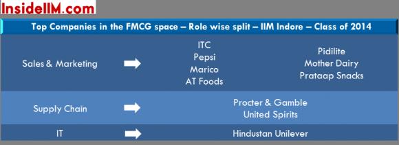 iim-indore-class-of-2014-final-placements-insideiim-fmcg