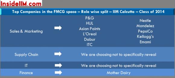 IIMCalcutta-Final-Placements-Classof2014-insideiim-fmcg