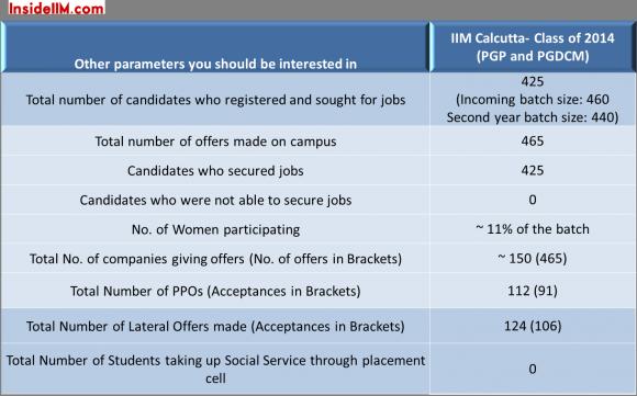 IIMCalcutta-Final-Placements-Classof2014-insideiim-important-stats