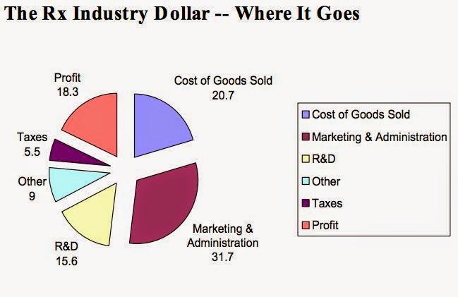 cost breakup pharma US - insideiim - jugaadtoinnovation - rishikeshakrishnan