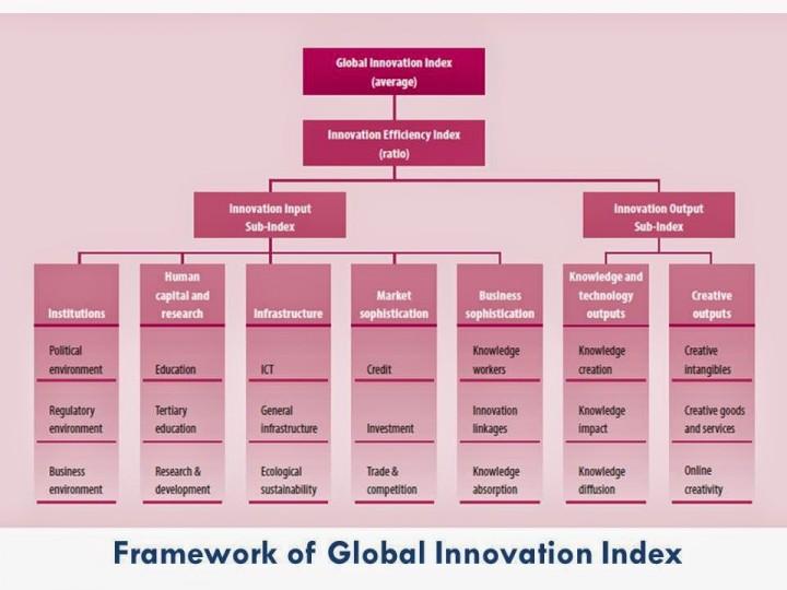 GII framework