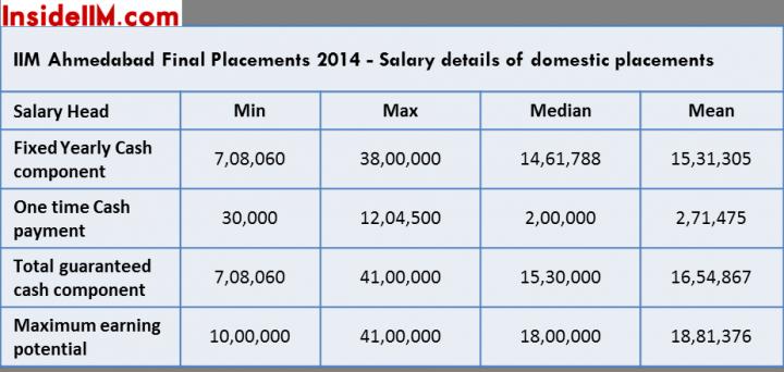 iima finals salaries domestic