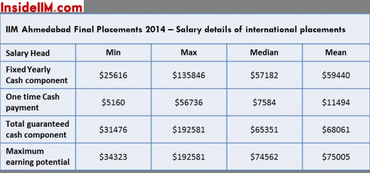 iima finals salaries intl