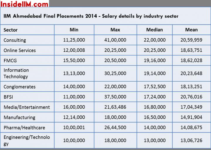 iima finals salaries sector
