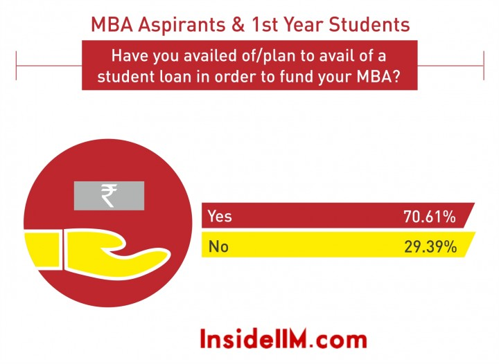 aval of student loan 2016