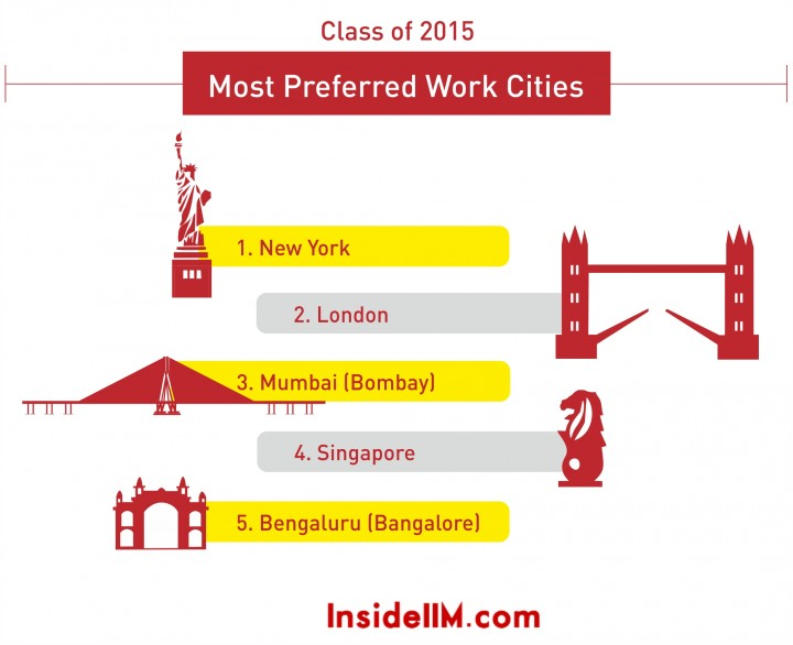 most preferred cities 2015