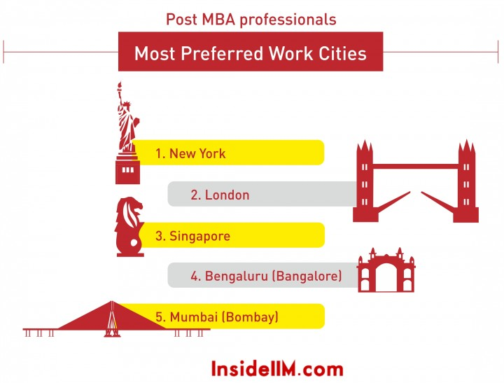 most preferred cities 2014