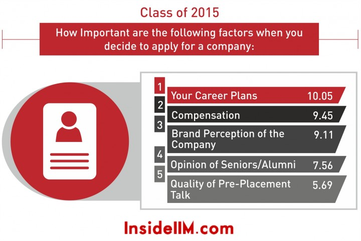 factors when applying to a company 2015