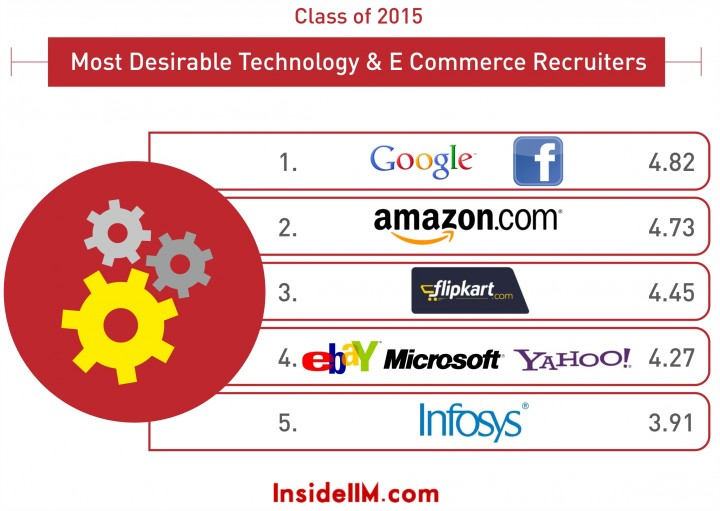 infographics_technology & e-commerce_2015_1